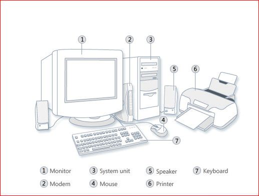 computer and its use Computer hardware refers to the physical parts of a computer system some basic hardware includes the motherboard, cpu, ram, hard drive, etc learn more.
